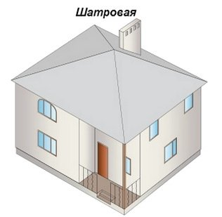 Шатровая крыша состоит из равных скатов