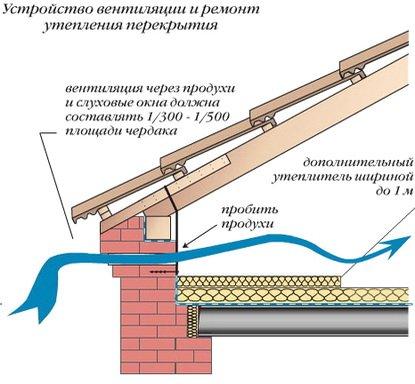 Вентиляция крыши и ее состояние