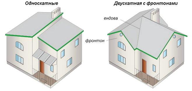 Скатные крыши  наиболее популярны в частном строительстве