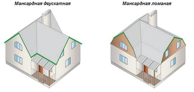 Скатные крыши делаются с мансардами