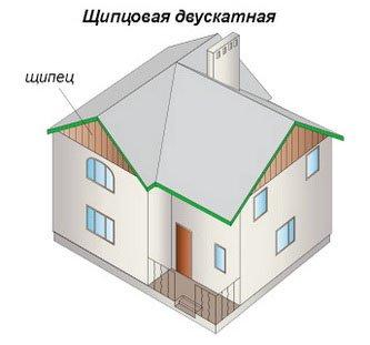 Щипцовая крыша популярна