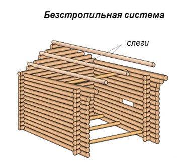 Как делается крыша со слегами