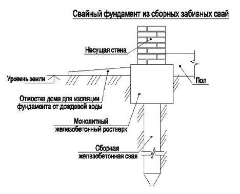 Конструкция свайного фундамента - как сделать