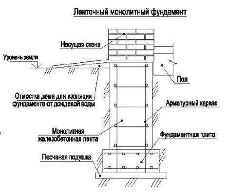 ленточный монолитный фундамент конструкция