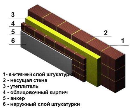 Трехслойные стены наиболее дорогие