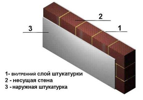 Схема однослойной конструкции стены