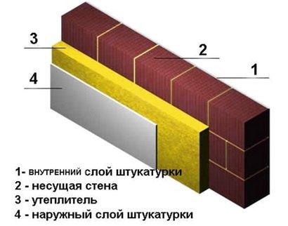 Двухслойная стена - конструкция и описание
