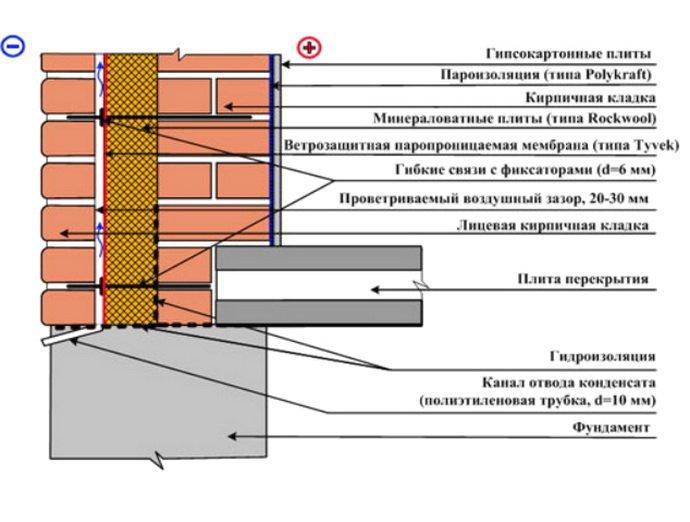 Схема трехслойной стены с утеплением