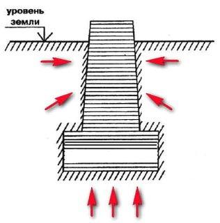 Схема воздействия грунтов на фундамент
