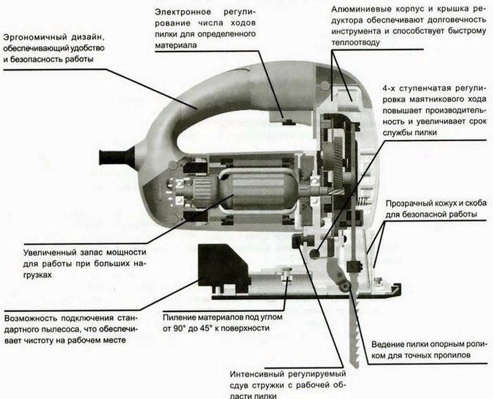 Как устроен электролобзик, основные узлы