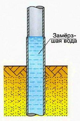 Как сделать раствор для столбов забора 79