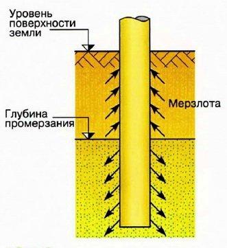 Воздействие пучащего грунта на забор