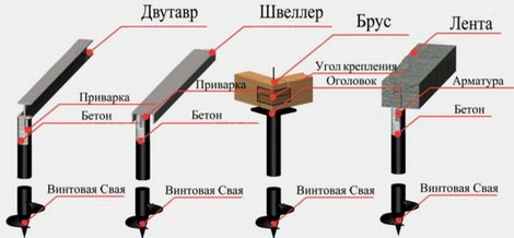 Как устанавливаются сваи под обвязку