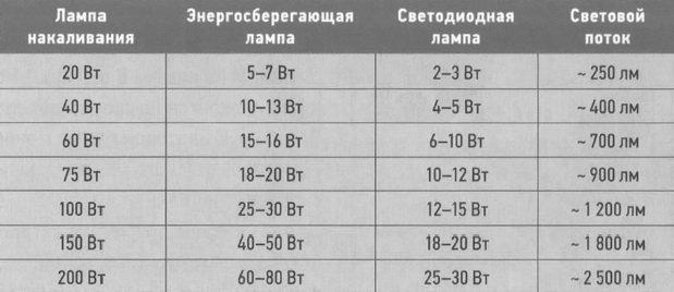 Таблица потребление электроэнергии различными лампами