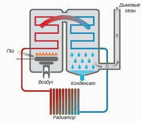 Схема работы кондесационного котла