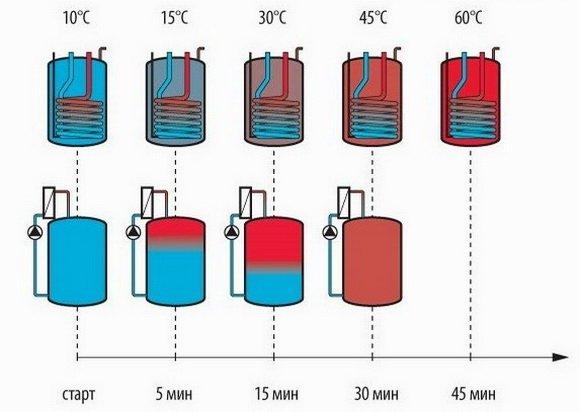 Послойный нагрев воды в бойлере проточным нагревателем