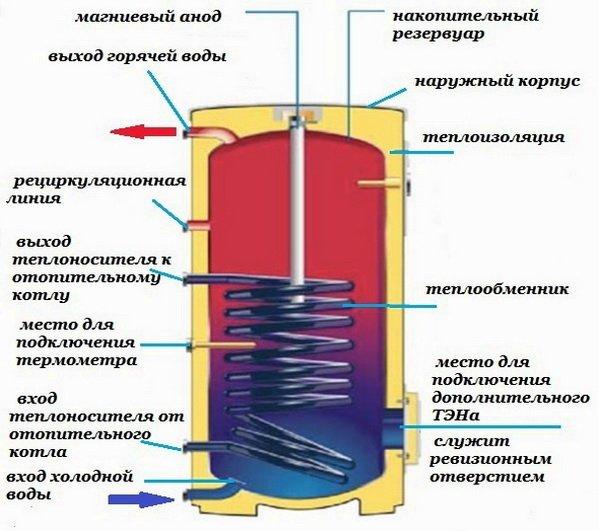 Схема бойлера косвенного нагревая - конструкция