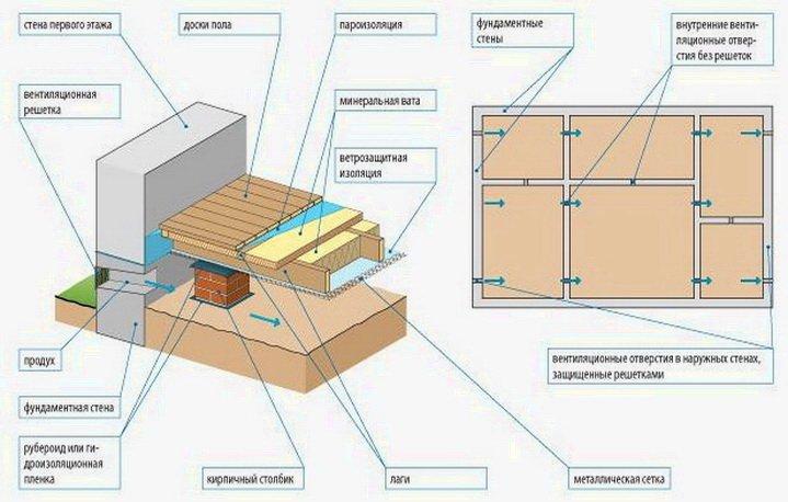 Как должны возводиться полы на лагах - схема и конструкция