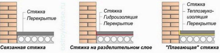 Какие бывают виды цементных стяжек