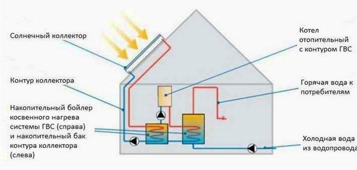 Как подключить в действующую схему отопления
