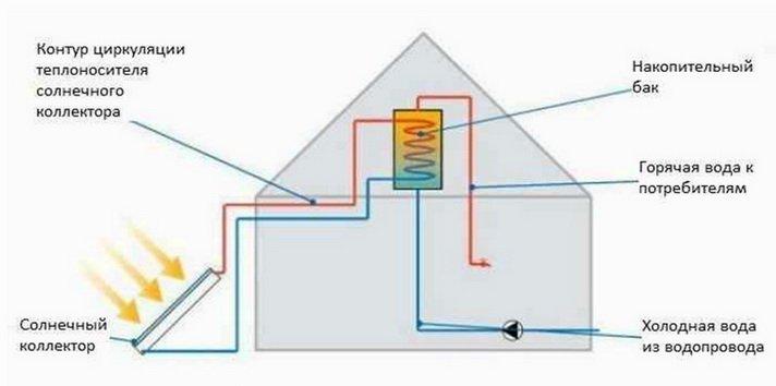 Схема подключения с самотечным движением жидкости