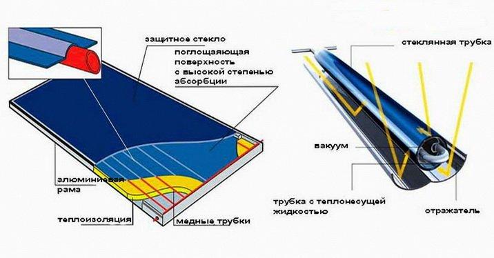Конструкция солнечных коллекторов - плоские и трубчатые