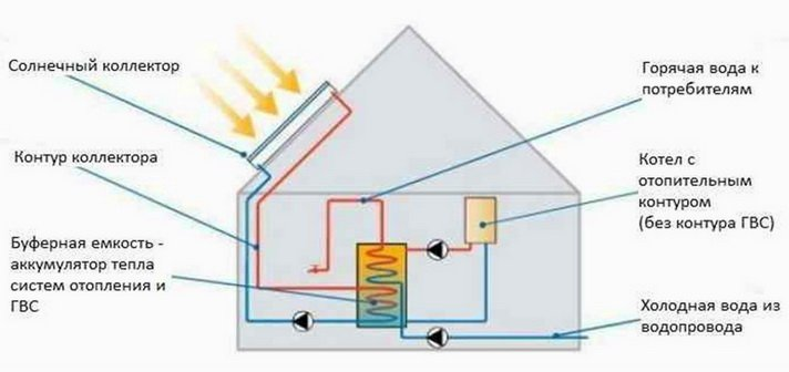 Подключение солнечного коллектора к буферной емкости