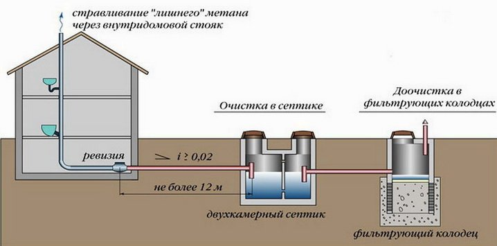 Схема канализации для дома