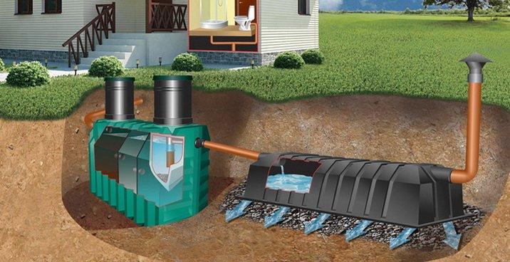 Схема автономной канализации для дома