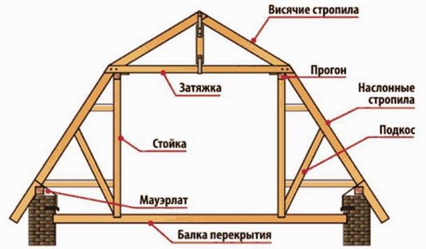 Стропильная система крыши – элементы, схемы, правила