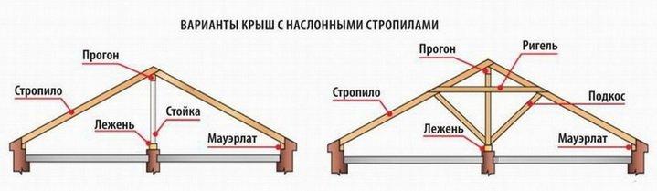Схема наслонных стропил