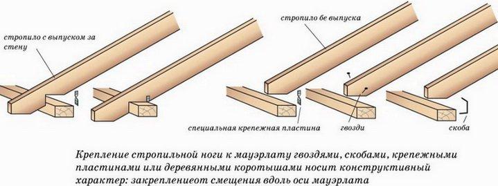 Крепление стропил к мауэрлату, конструкция