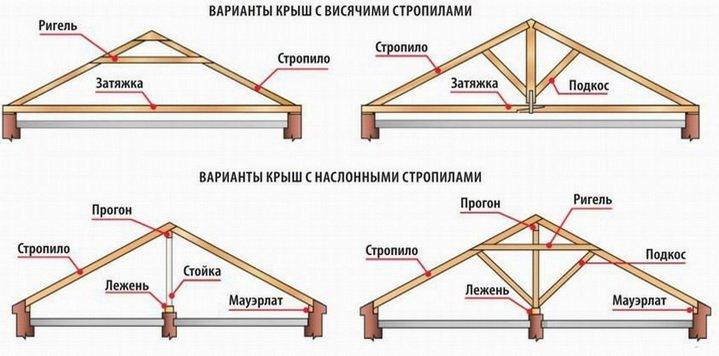 Варианты конструкций стропильной системы