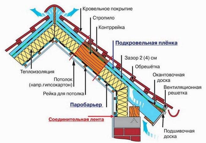 Схема вентиляции и утепления крыши