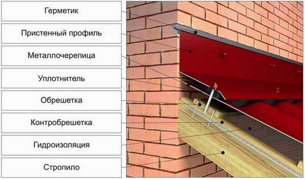 Особенности крепления к стене профнастила