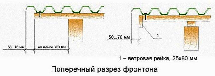 Крепление фронтонного среза профнастила