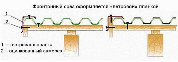 Фронтонный срез крепится ветровой планкой в том числе