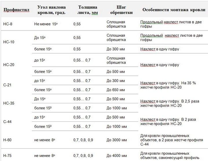 Таблица данных по крыше покрытой профнастилом - разные марки профлиста