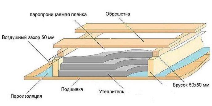 Примерная схема простого чердачного перекрытия