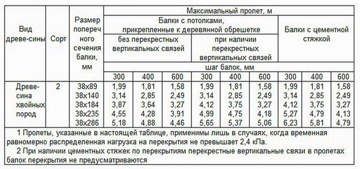 Таблица подбора балок для межэтажного перекрытия
