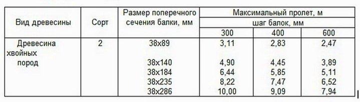 Таблица расчета балок для не эксплуатируемого чердака