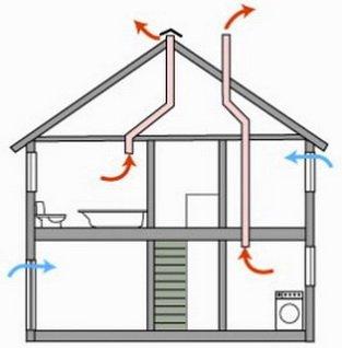 Вентиляционная схема дома с естественной тягой