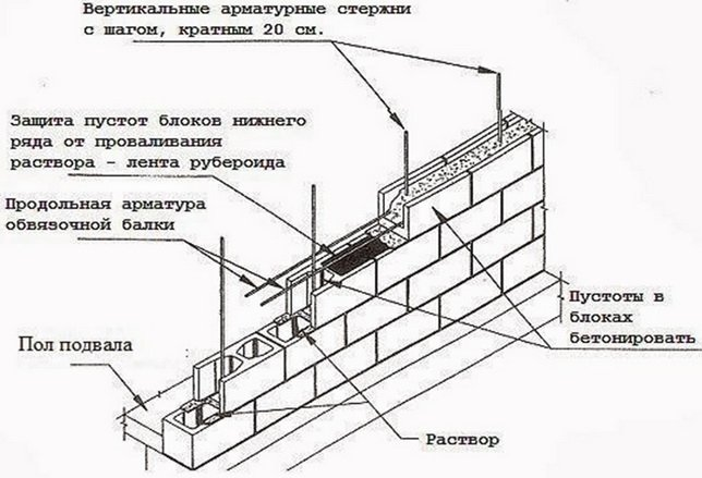 Армировка стены фундамента из пустотелых блоков