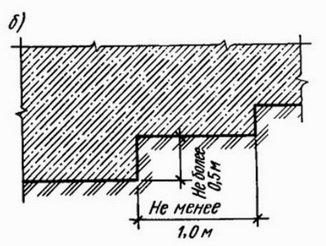 Уступы фундамента на наклонной части