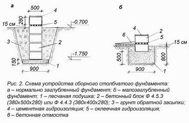 Столбчатый фундамент в котлованах для деревянного дома