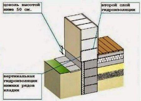 Однослойная стена на высоком цоколе