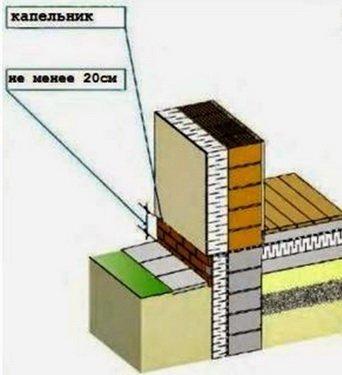 Двухслойная стена и цоколь - взаимное размещение