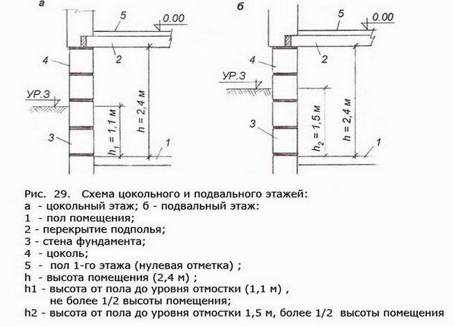 Схема обустройства западающего цоколя с подвальным помещением