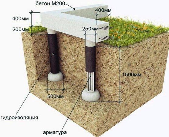 Свайно-ростверковый фундамент, схема