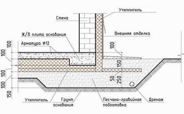 Схема плитного фундамента с утеплением